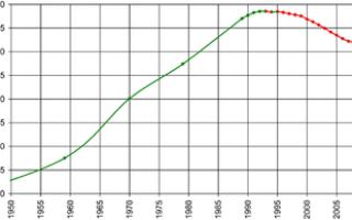 Причины демографического кризиса в России