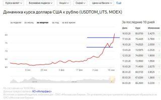 В какую дыру улетает рубль: прогноз курса